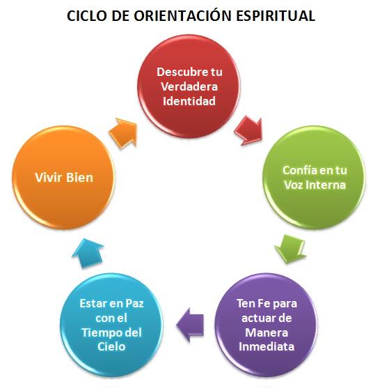 Ciclo de Orientación Espiritual