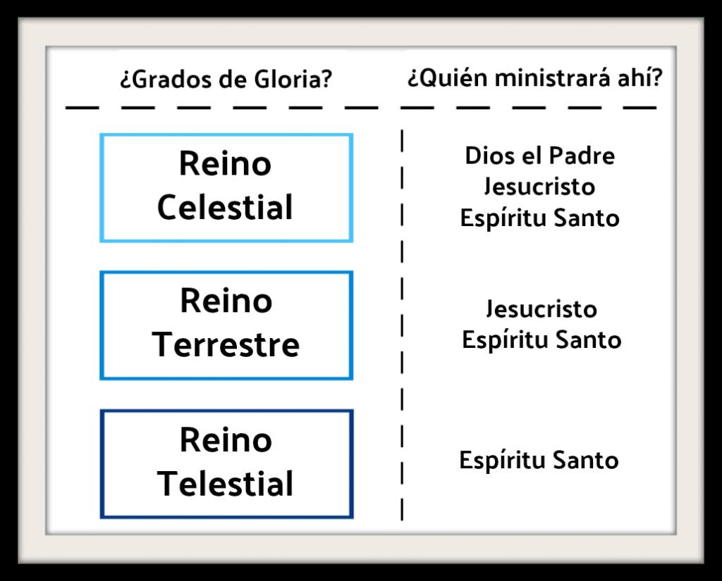 el cielo y los grados de gloria