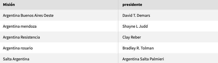 presidentes de Misión 2020