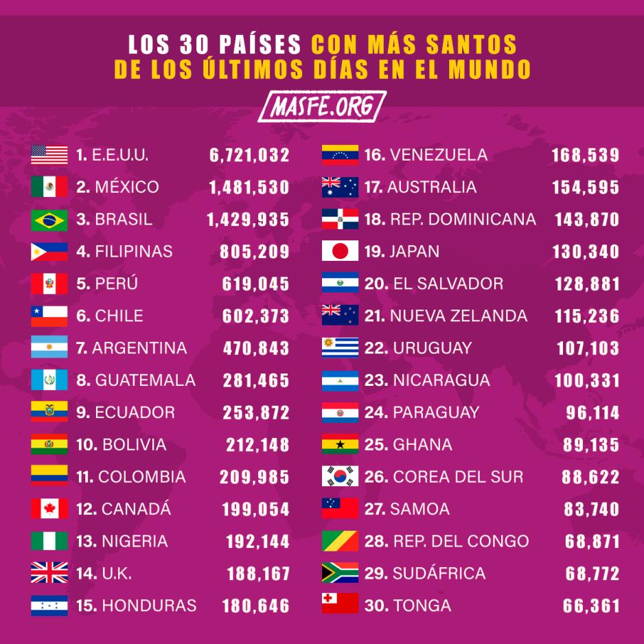 los países con más miembros de la Iglesia de Jesucristo